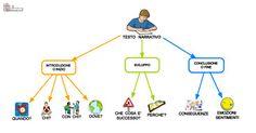 schema testo aiutodislessia No riquadri Language, Teaching, Education, School, Google, Anna, Studio, Tes, Schools