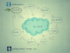 The 'Cloud' Cycle