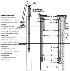 Free building plans for an insulated pump house from Iowa