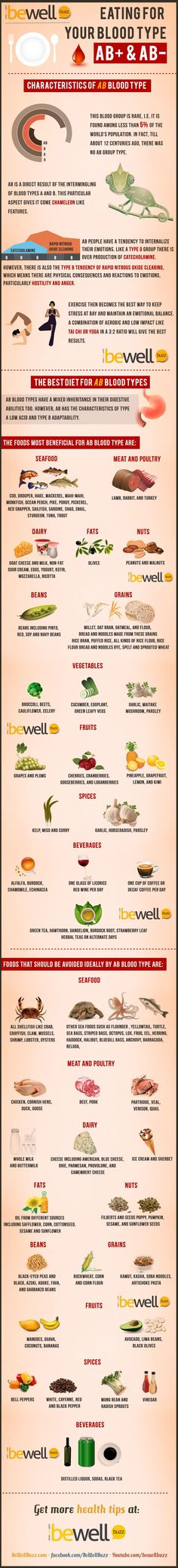 Eating right for your blood type ~ AB Blood Grouping Infographic