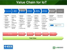 Value chain IoT Systems Engineering, Engineering Technology, Data Architecture, Whatsapp Tricks, Network Infrastructure, Coding Languages, Data Logger, Corporate Social Responsibility, Mind Over Matter