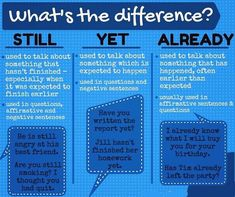 when to use the words STILL, YET, and ALREADY? Then check out this American English at State graphic that explains these three words and their different uses! Write us example sentences using these words and share with us here. English Vinglish, English Course, English Tips, American English, English Study, English Class, English Lessons, French Lessons, Spanish Lessons