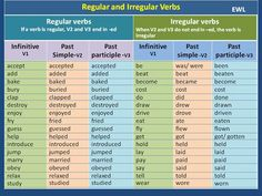 Forum | ________ Learn English | Fluent LandRegular and Irregular Verbs | Fluent Land