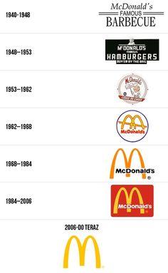 McDonald's Corporate Identity, Visual Identity, Advertising Logo, Logo Tutorial, Logo Branding, Logos, Logo Creation, Logo Design, Graphic Design