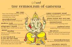 Prabhjot Singh Sood: What eCommerce Startup Entrepreneurs can learn from Lord Ganesha? Cobra Royal, Ganesha Story, Symbole Protection, Ignorance, Lord Ganesha, Jai Ganesh, Lord Krishna, Hindu Deities, World Religions
