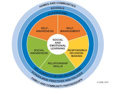 Social Emotional Learning (SEL) Standards list the intrapersonal, interpersonal, and cognitive skills woven into and necessary for functioning well. What Is Social, Social Work, Social Skills, Social Emotional Development, Social Emotional Learning, Child Development, Interactive Learning, Learning Resources, Teaching Methods