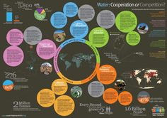 Info-graph on water related statistics. #worldwaterday