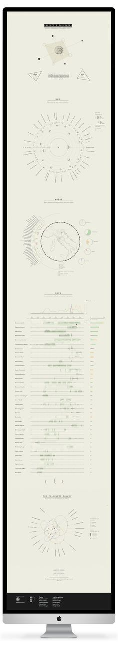 Subdued Colors + Historical Figure + Infographic: Galileo followers by Sara Piccolomini, via Behance