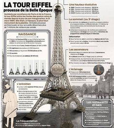 Ap French, Learn French, Core French, Torre Eiffel Paris, French Flashcards, French For Beginners, French Grammar, French Classroom, Old Paris