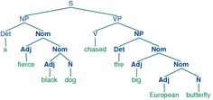 Paragraph tree diagrams google search syntax binary trees grammar tree diagrams google search ccuart Image collections