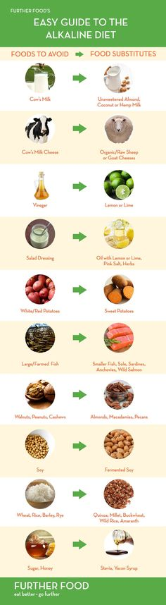 Demystifying the Alkaline Diet: A Beginner's Guide | Further Food