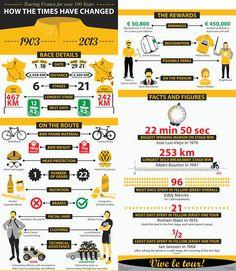 Tour de France (Then & Now)