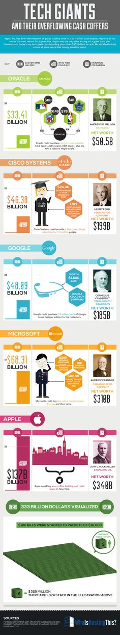 Tech Giants and Their Overflowing Cash Coffers [Infographic] by Who Is Hosting This: The Blog
