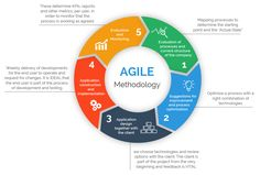 Agile is a project management methodology that uses short development cycles to priortize on continual improvement in the development of a product or service where requirements and solutions evolve… Agile Project Management Tools, Project Management Dashboard, Management Software, Project Management Certification, Project Management Professional, Project Management Templates, Management Books, Management Quotes, Business Management