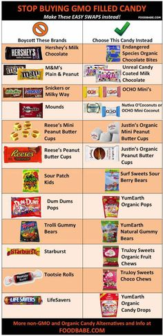 Non-GMO Halloween Candy Swaps---How To Stop Poisoning The Neighborhood Children On Halloween.