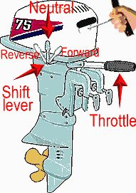 find how to start anoutboard