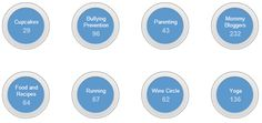 Google Plus Circles : When to Share to Circles and When To Post Public