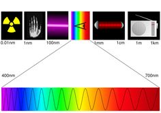 Electromagnetic Spectrum of Light: An illustration of the spectrum of electromagnetic radiation Electromagnetic Spectrum, We Make Up, Radio Wave, Color Theory, Sacred Geometry, Physics, Finding Yourself, Stress, Salud