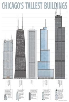 This full color poster features illustrations of the five tallest Chicago skyscrapers: AT&T Corporate Center, John Hancock Building, AON Center, Trump Tower and Willis Tower. Chicago Poster, Chicago Usa, Chicago Photos, Chicago City, Chicago Skyline, Chicago Illinois, Skyline Art, Beautiful Architecture, Architecture Details