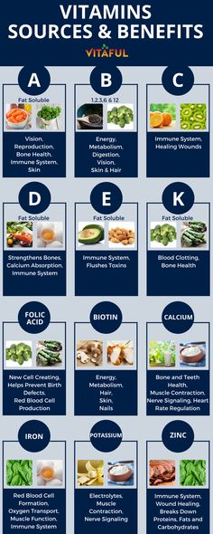 Vitamins - Food Sources and Benefits. Includes Vitamins A, B, C, D, E, K and More | Supplements | Wellness Tips | Health Infographic |