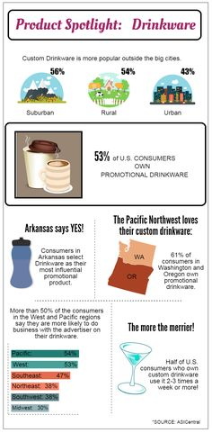 What Makes Drinkware Items Popular Promotional Items? | ProImprint Blog - Tips To Choose Your Promotional Products #infographic #promotionalproduct #productspotlight #drinkware