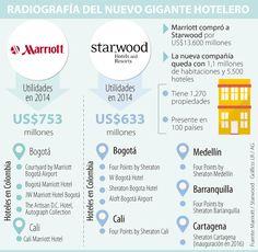 Marriott y Starwood operarán 12 hoteles locales tras fusión Bullet Journal, Map, Shopping, Location Map, Peta, Maps