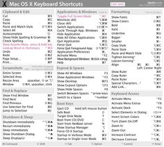 Mac-OS-X-Keyboard-Shortcut-Cheat-Sheet-01.jpg 688×620 pixels