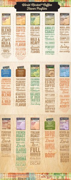 World Market Coffee Flavor Profiles