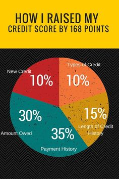 How I raised my credit score by 168 points. My debt payment plan officially started in January 2015