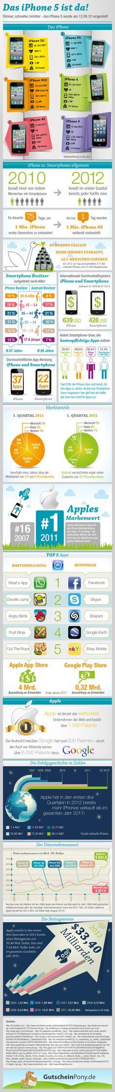 Das neue iPhone 5 und die Geschichte des iPhone. #Infografik