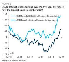 Petrolio, Barclays: il rally? Niente paura, non durerà a lungo! - Materie Prime - Commoditiestrading