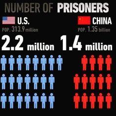 USA najbardziej represyjnym państwem na świecie...