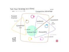 Tell a strategy as a story.  nonkou.com