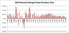 Annual Percent Change GDP Since 1901
