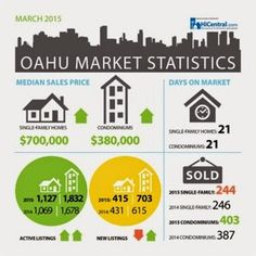 さとうあつこのハワイ不動産: 3月のマーケット