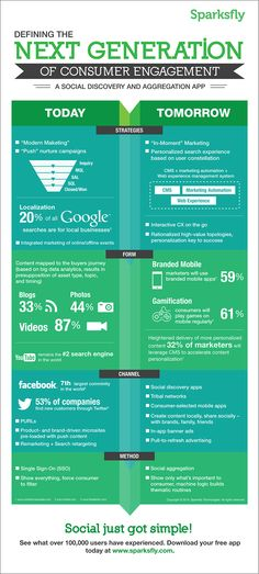 The Next Generation of Consumer Engagement: Search, Social Discovery, Mobile.