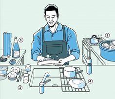Canadauence TV: Como lavar louça