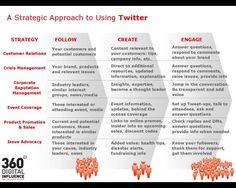 Strategic Twitter