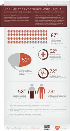 The Patient Experience with Lupus - HGS/GSK 2012 [Client] #Infographic #lupus #SXSH