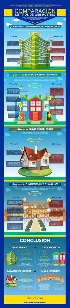 Comparación de tipos de Web Hosting. Infografía en español. #CommunityManager