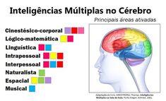 inteligências-múltiplas-áreas-cérebro Brain Tricks, Spiritual Messages, Psychiatry, Neuroscience, Emotional Intelligence, Study Tips, Professor, Psychology, Coaching