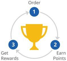 delivery.com Points Program | Earn Rewards
