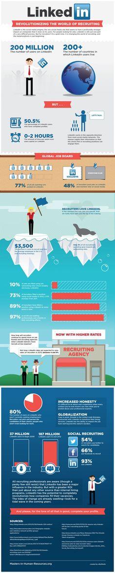 LinkedIn: Revolutionizing The World of Recruiting Infographic