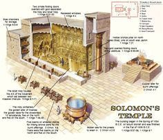 A basic pictorial description of the temple that Solomon built for his God Jehovah.