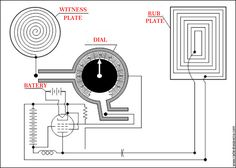 There has been evidence that the schematics of a radionic machine drawn or printed on paper or cardboard will work as well as a real radionics machine with resistors, wires, capacitors, diodes, etc…