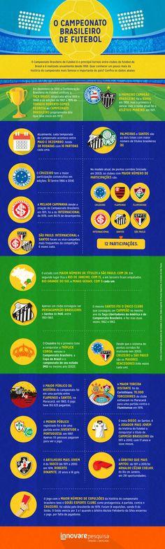 #campeonato #campeao #brasil #campeonatobrasileiro #cruzeiro #atletico #flamengo #spfc #palmeiras #internacional #gremio #fluminense #bahia #futebol #soccer #brasil #brazil #dados #curiosidade #innovare #innovarepesquisa #pesquisa