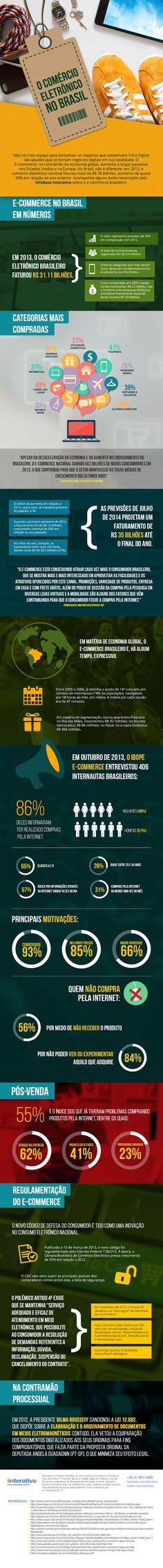 Infografico - status do comercio eletrônico no Brasil - R$ 31 bilhoes em 2013