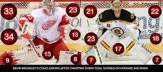 Inside tonight's goaltending match-up of Jimmy Howard vs. Tuukka Rask:…