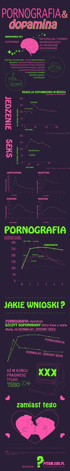 W jaki sposób pornografia uzależnia i do czego to prowadzi? infografika.