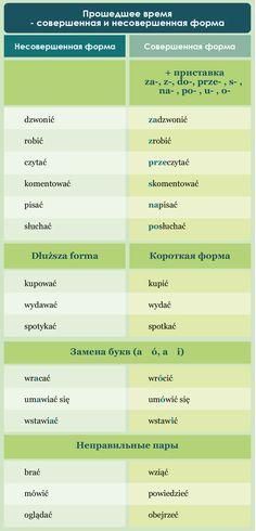Learn Polish, Polish Language, Poland, Education, Words, Languages, Life, Crafts, Polish